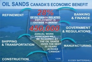 Canadas economic benefit - Alberta oil sands