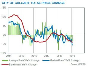 calgary real estate market update price fluctiations chart january 2019